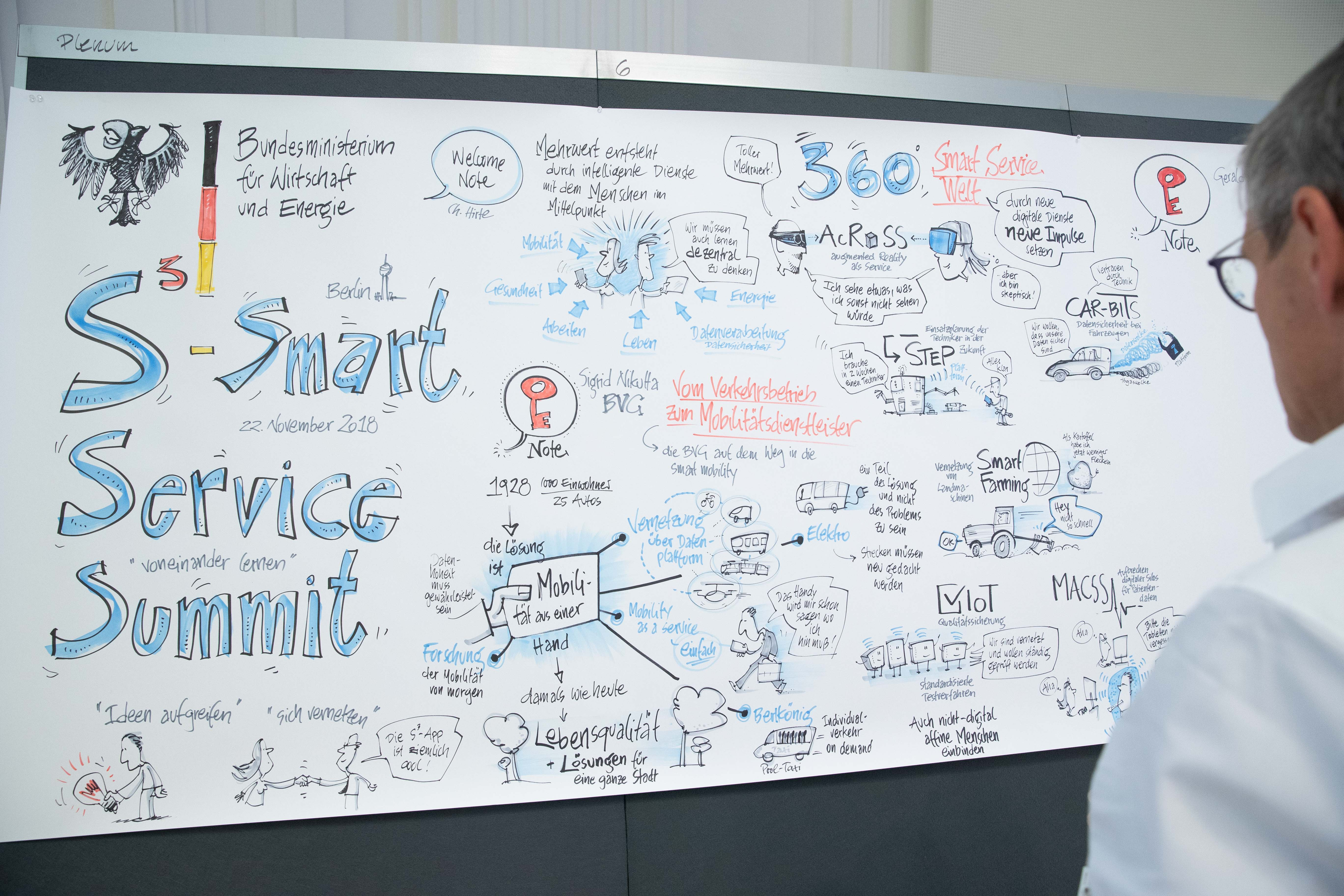 Graphic Recording der S³ - Smart Service Summit