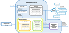 AUTONOMIK Intelligenter Sensor