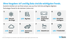 Bitkom - Digitale Tech Trends