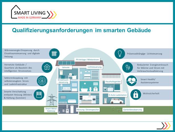 Infografik zu den Qualifizierungsanforderungen im smarten Gebäude. Zu sehen ist ein gezeichnetes Querschnitt eines Gebäudes mit drei Stückwerken.