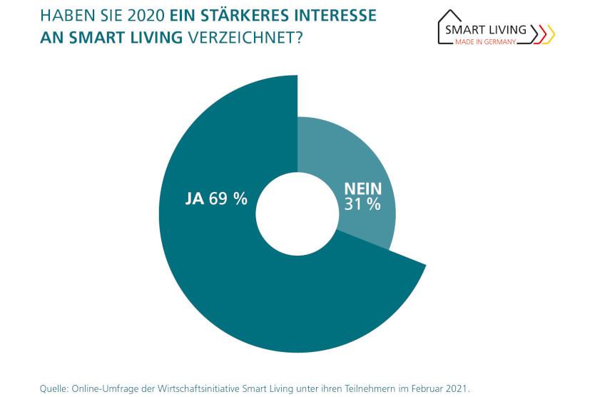 Infografik zur Ergebnisdarstellung: Haben Sie 2020 ein verstärktes Interesse an Smart Living verzeichnet? Tortendiagramm: 69 Prozent ja, 31 Prozent nein.